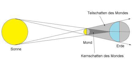 mondfinsternis und sonnenfinsternis physik